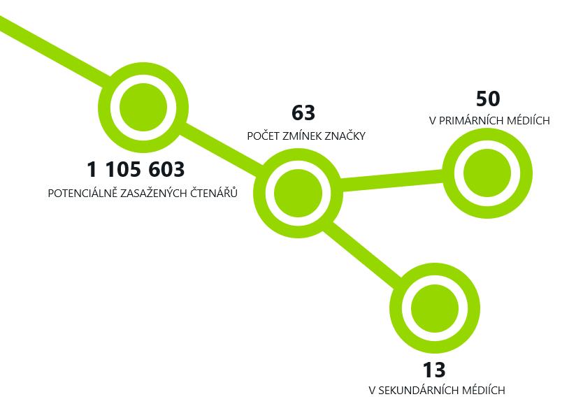 Sodat-infografika